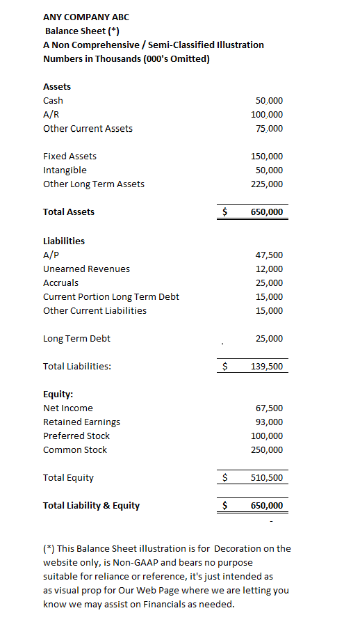DCarsonCPA Balance Sheet (Non-GAAP, NOT for Reference or Reliance)