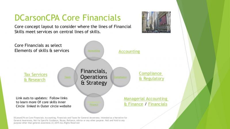 DCarsonCPA Entity and Sector Lines on the Economy and Financials