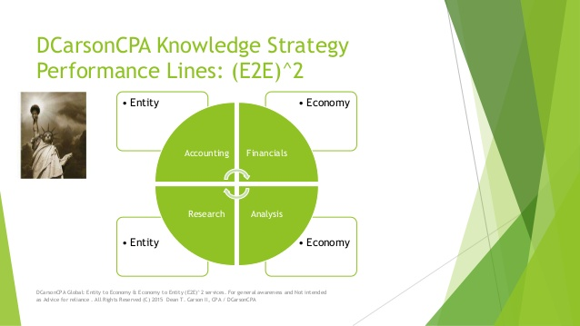 DCarsonCPA Entity to Economy and Economy to Entity (E2E^2) Pharma + Health lines
