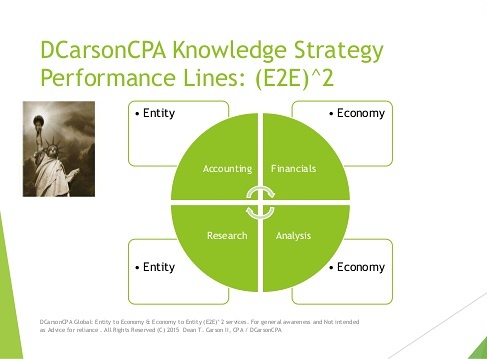 DCarsonCPA GRC Lines on core (E2E^2) Entity to Economy + Economy to Entity Lines